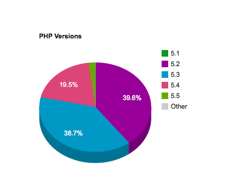 PHP versions WordPress is running on