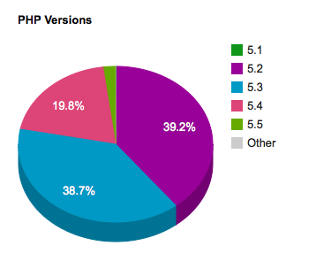 WordPress PHP versions pie chart