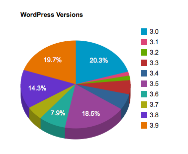 WordPress versions pie chart