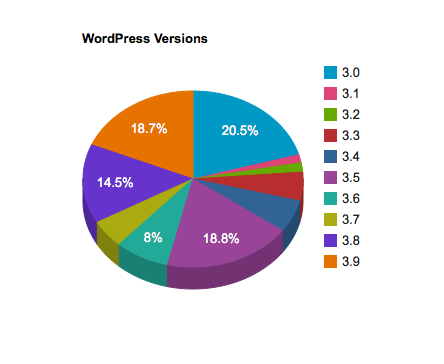 Versions of WordPress Pie Chart